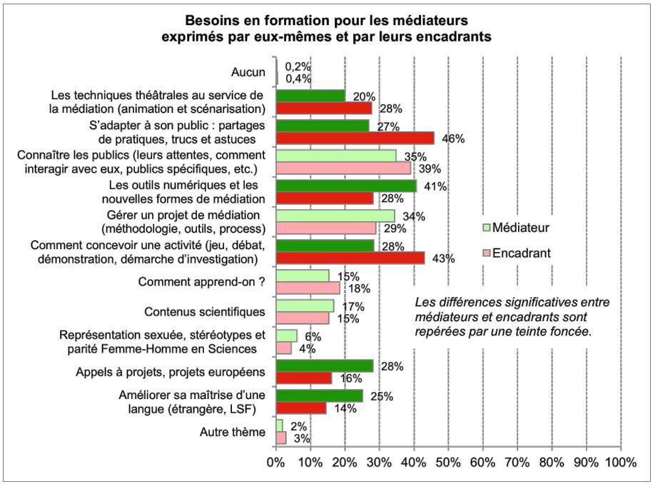 graphique représentant les besoins en formation des médiateurs - école de la médiation