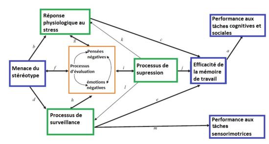 La menace du stéréotype expliquée par le modèle de Schmader, Johns et Forbes (2008)